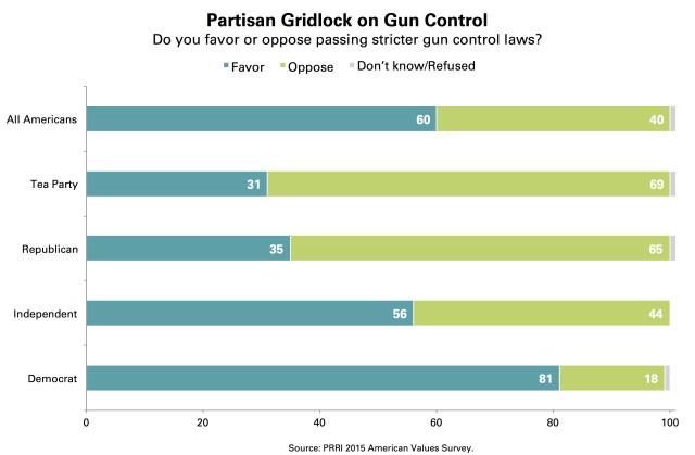PRRI Partisan Gridlock