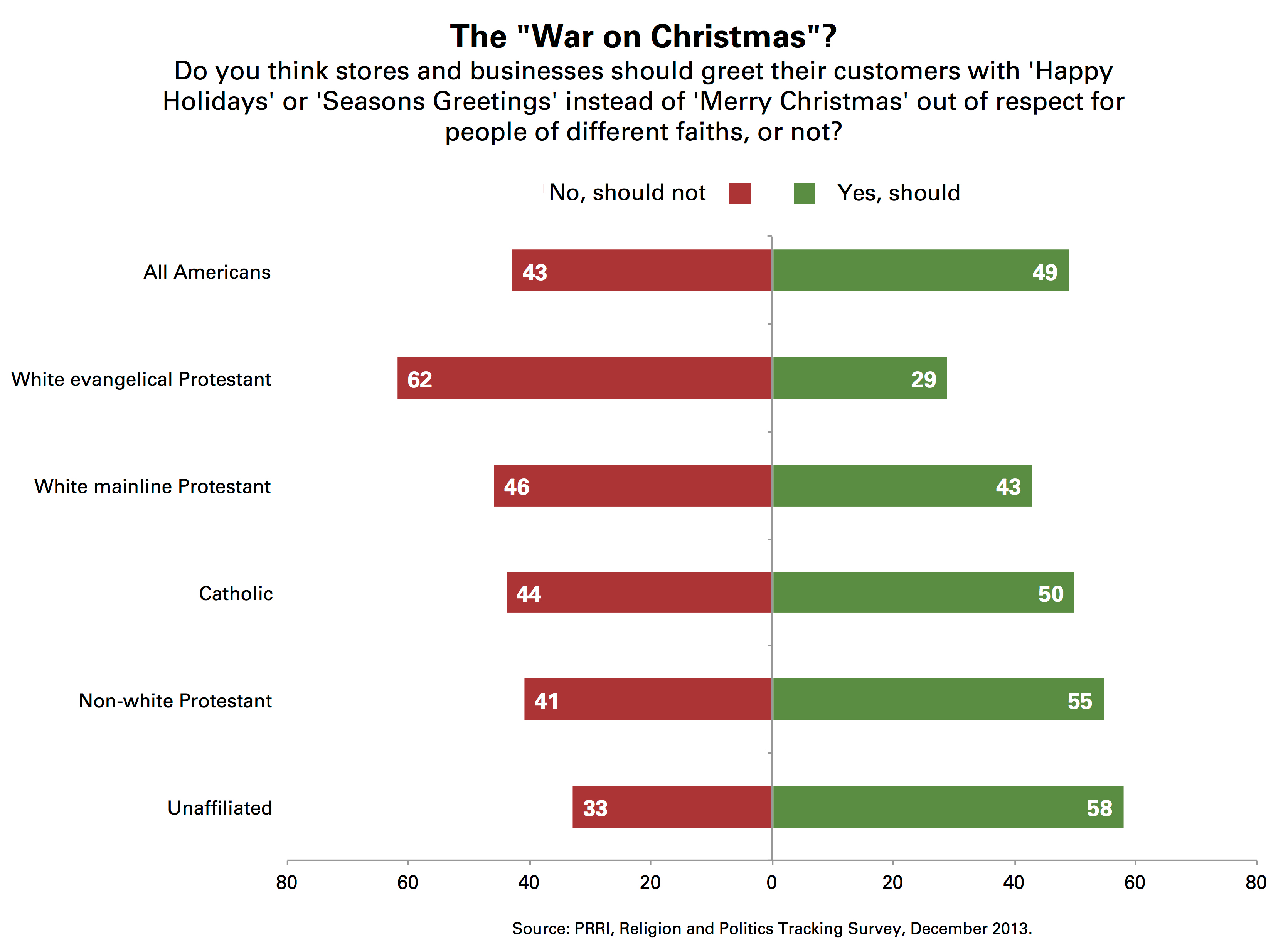 prri war on christmas happy holidays merry christmas