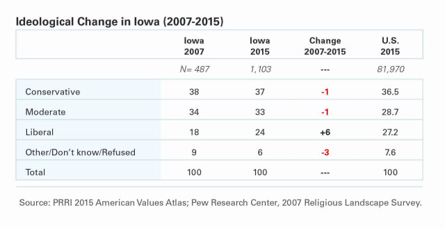 PRRI-AVA-Ideological-Change-Iowa-Table