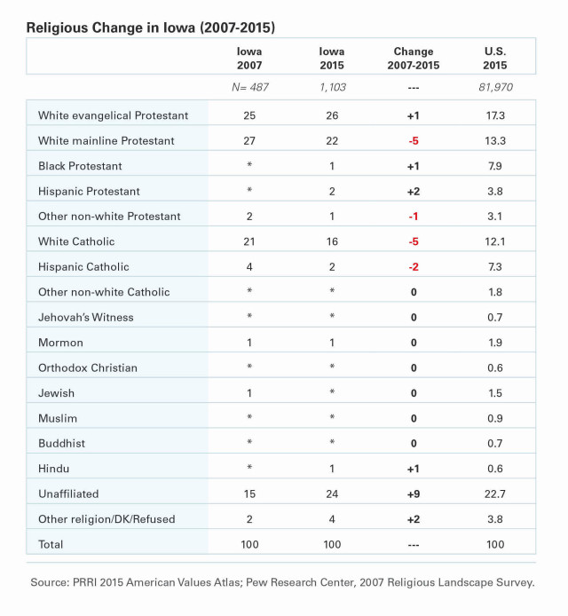 PRRI-AVA-Religious-Change-Iowa-Table