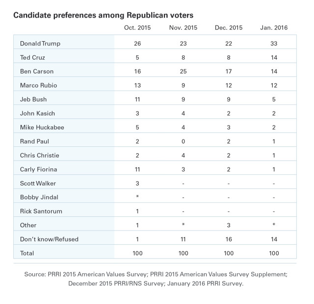 PRRI-GOP-Candidate-Preference-Table