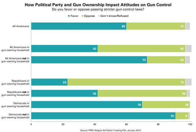 PRRI-Ownership-by-party