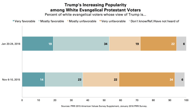 PRRI-Trump-Popularity