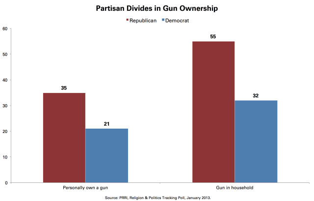 PRRI-ownership