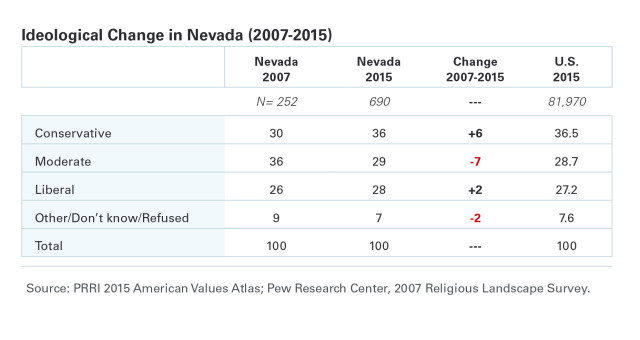 Nevada Ideological Change Table