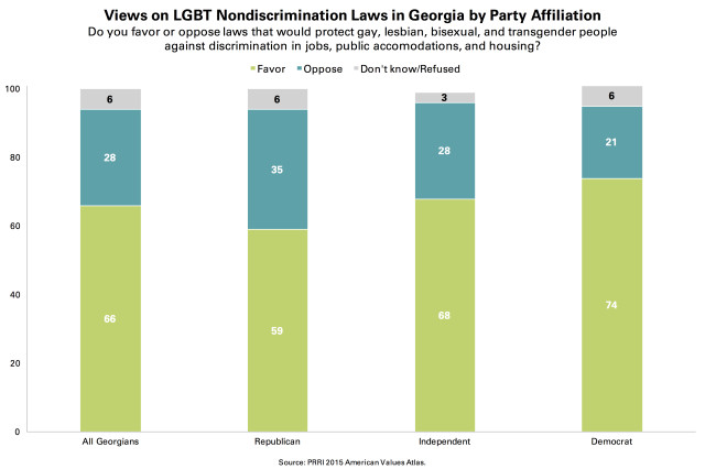 PRRI AVA Georgia LGBT nondiscrimination laws by party