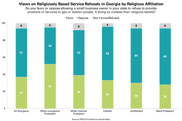 PRRI-AVA-Georgia-religiously-based-service-refusals-by-religion