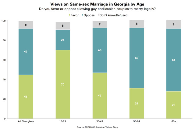 PRRI AVA Georgia same-sex marriage by age