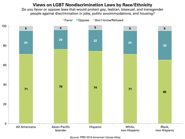 PRRI AVA Nondiscrimination laws by race
