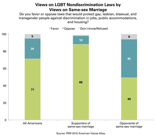 PRRI AVA Nondiscrimination laws by same-sex marriage