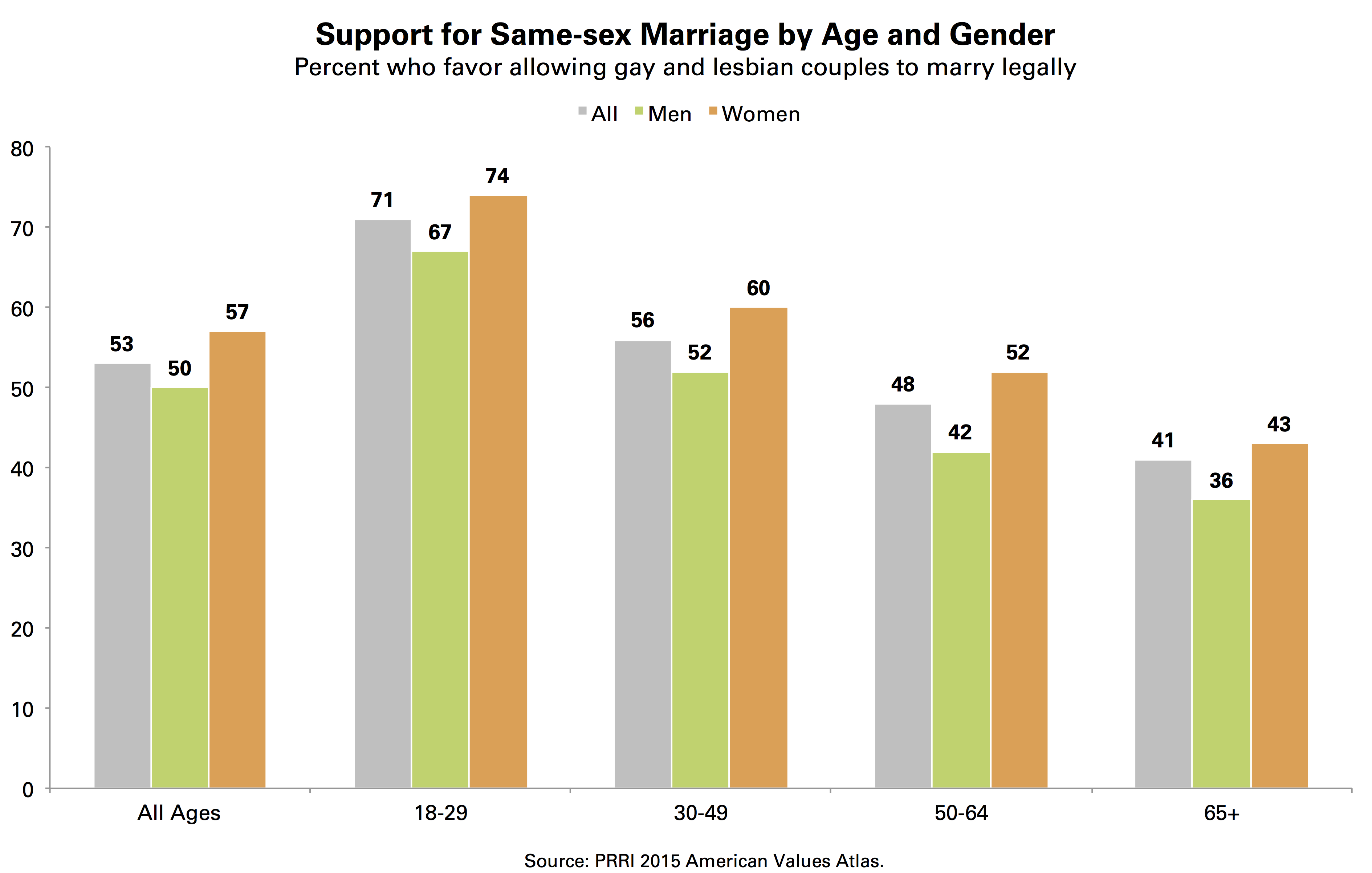 sociology of gender same sex marriage