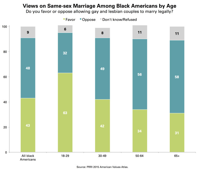 PRRI AVA Support same-sex marriage black americans age