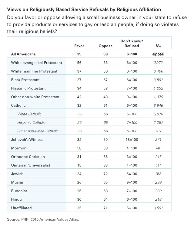 PRRI AVA Table Service refusals by religion