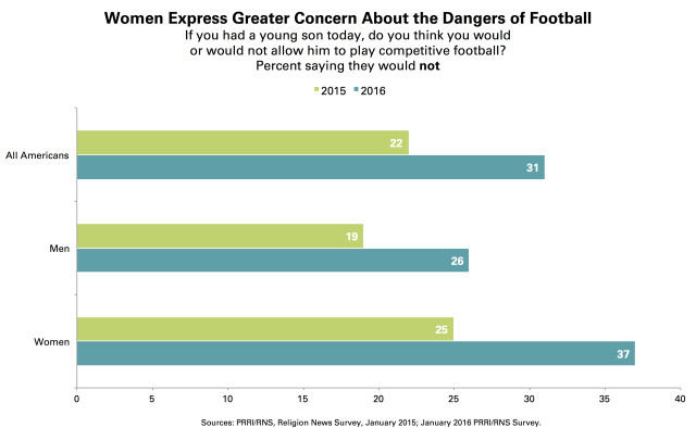 PRRI-Football-Violence-Chart-Gender-2