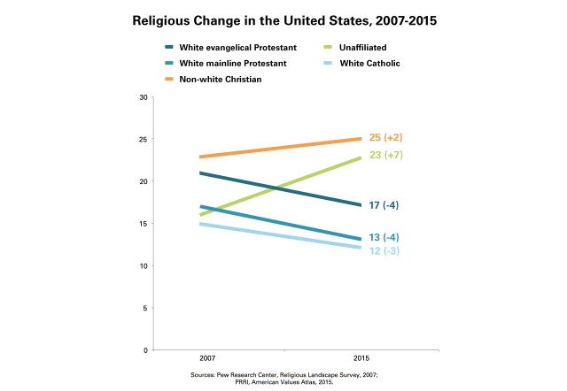 PRRI-National-Religious-Change-SITE