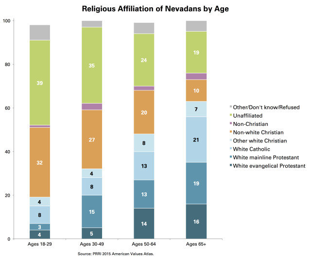 PRRI Nevadans Religion by Age