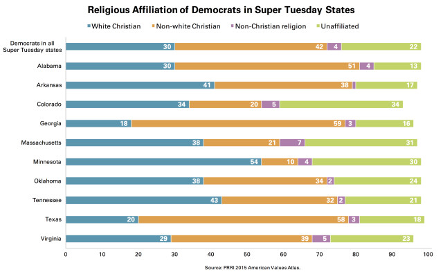 PRRI Religious Affiliation Democrats Super Tuesday