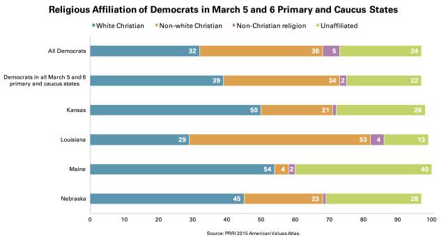 PRRI Dem Affiliation March 5 Primary Caucus States
