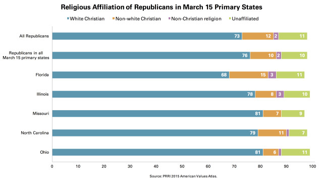 PRRI March 15 Religious Affiliation Republicans