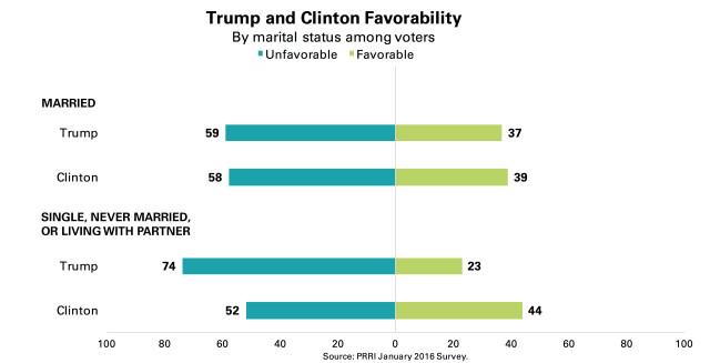 PRRI-Trump-Clinton-Favorability-by-marital-status