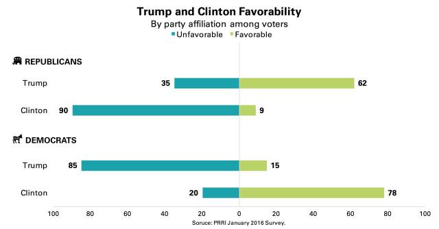 PRRI-Trump-Clinton-Favorability-by-party