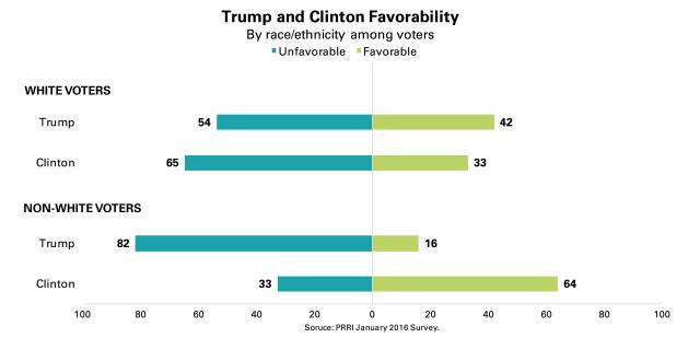 PRRI-Trump-Clinton-Favorability-by-race
