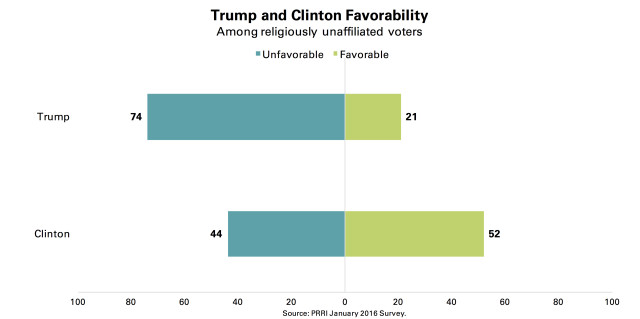 PRRI Trump Clinton favorability by religiously unaffiliated voters