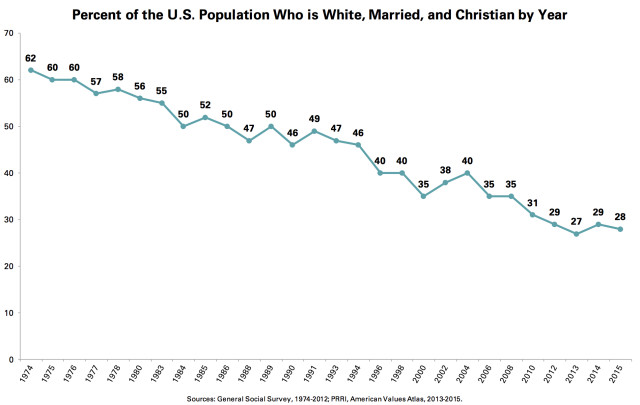 Percent of US Population Who is White, Married, Christian by Year